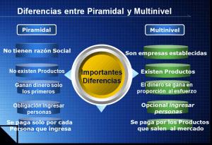 diferencia-piramidal-multinivel2 www.tucaminodelbienestar.com
