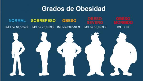 hago dieta engordo sobrepeso y obesidad tabla-grados-de-obesidad-www.tucaminodelbienestar.com