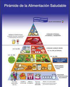 piramide-alimentacion funciona herbalife www.tucaminodelbienestar.com